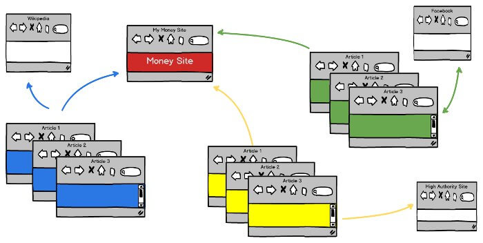 Private_Blog_Network