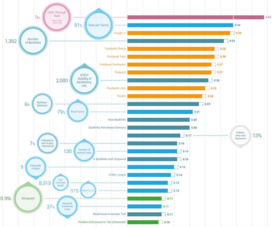 SEO Ranking Factors 2015