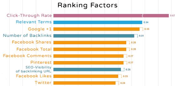 Social_Signals_google_ranking_factors_2015