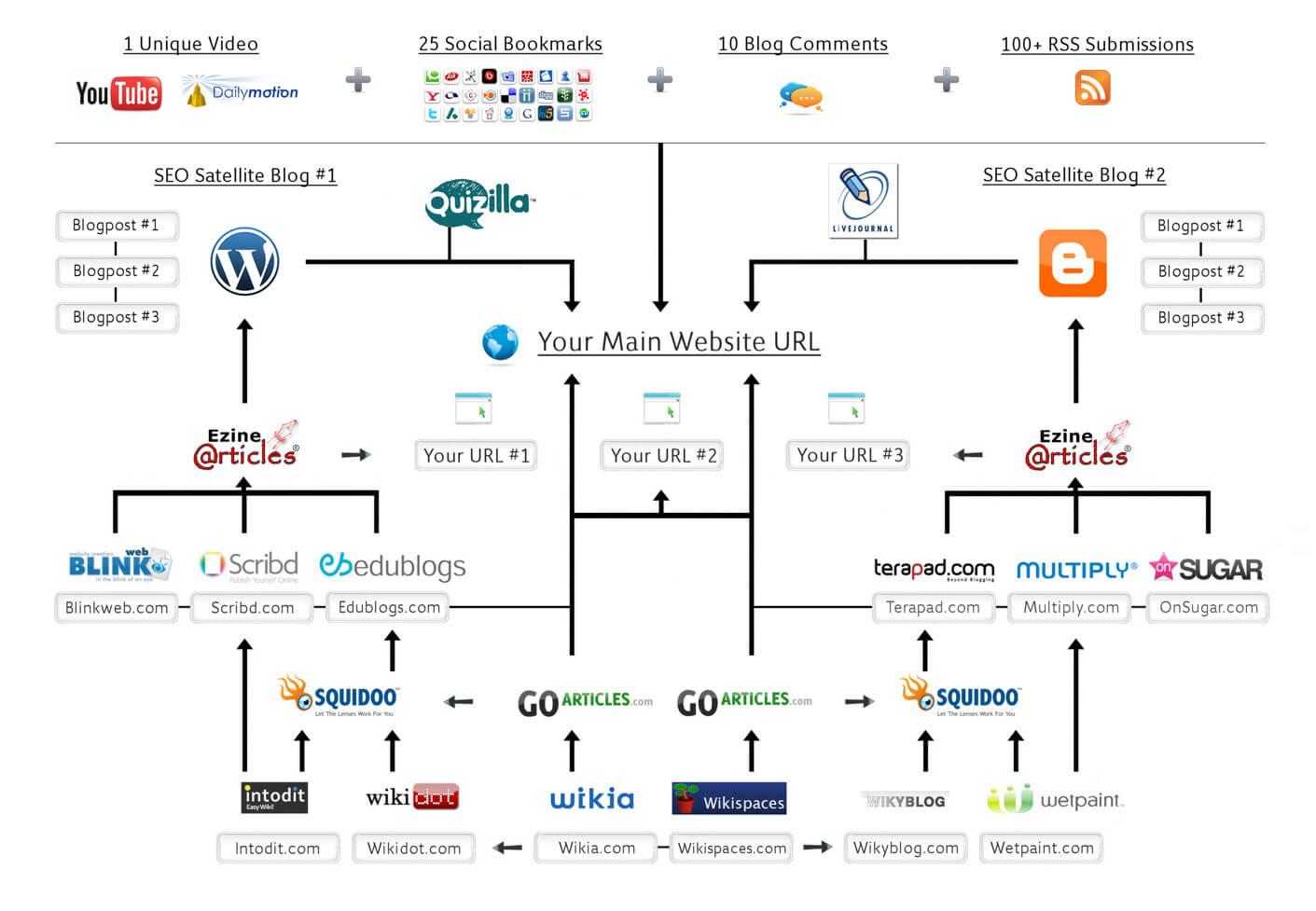 link-building-seo-diagram