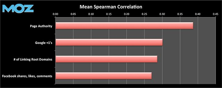 mean spearman correlation