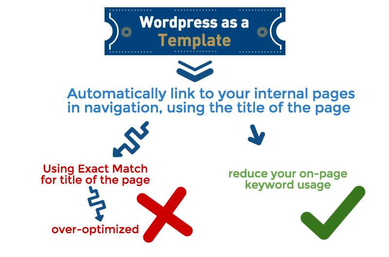 over optimization with wordpress template