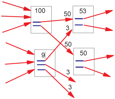 pagerank-flow