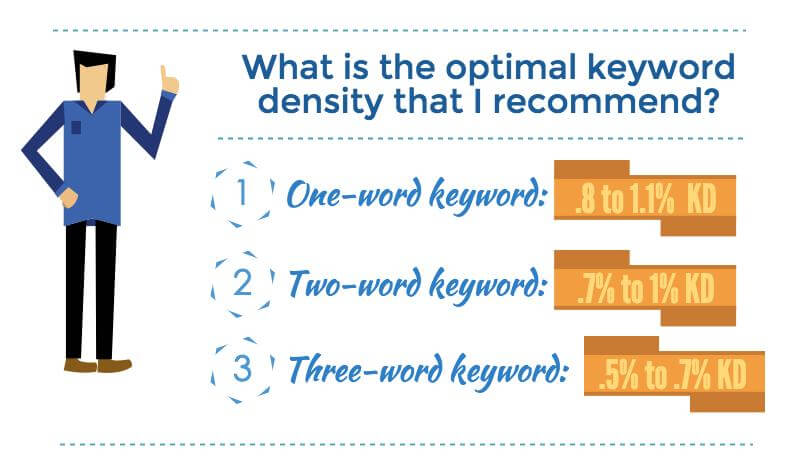 recommended keyword density