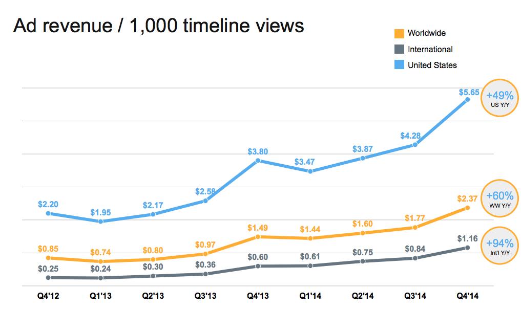 twitter ad revenue vs timeline views 2015