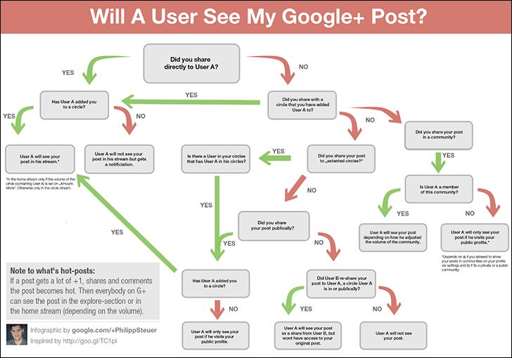 will a user see my google plus post