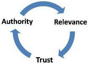 Authority_relevance_trust