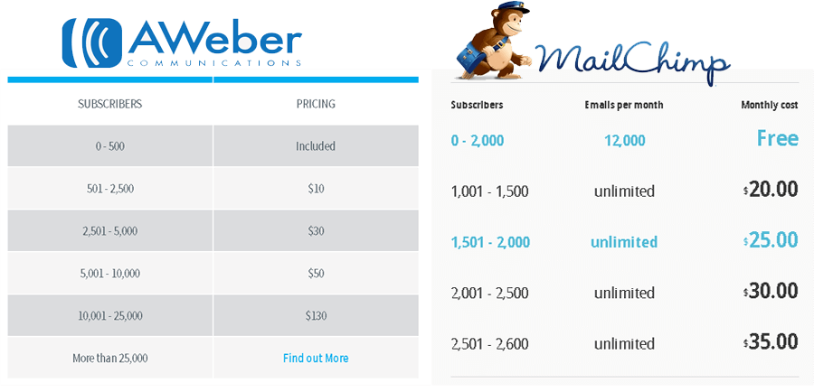 Aweber-Vs-Mailchimp-Pricing-comparsion
