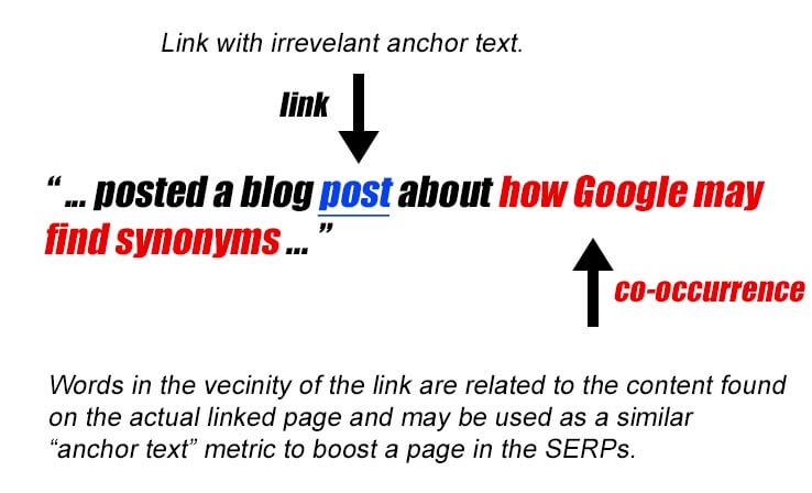 Keyword Proximity of Links co occurrence