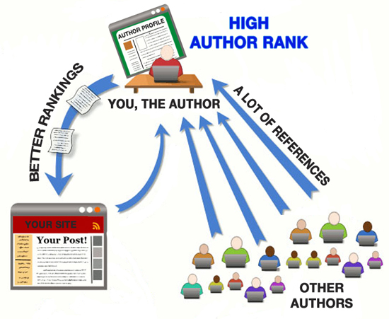 author-rank-and-google-ranking