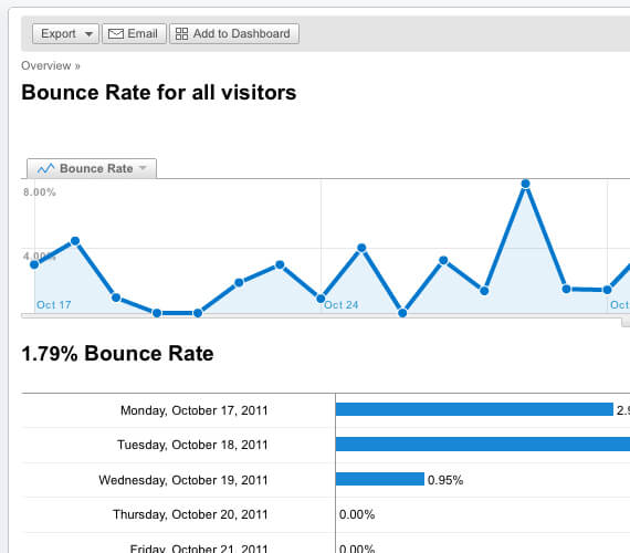 bounce rate ranking signal