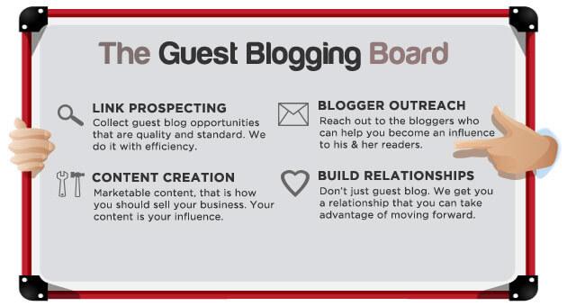guest-blogging checklist