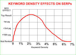 keyword density impact on serps
