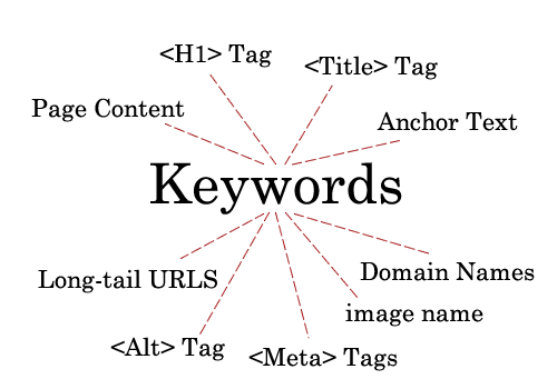 keywords placements in on page seo