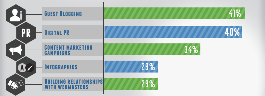link building survey 2013