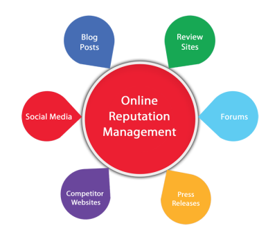 online reputation management chart
