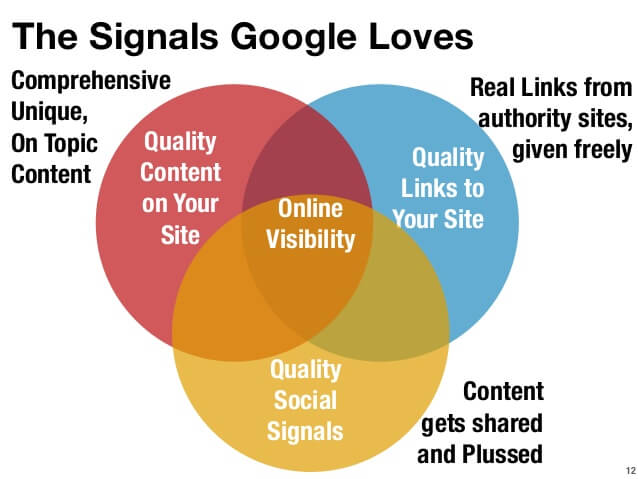 quality signals for google
