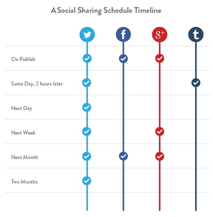 schedule-social-sharing-timeline