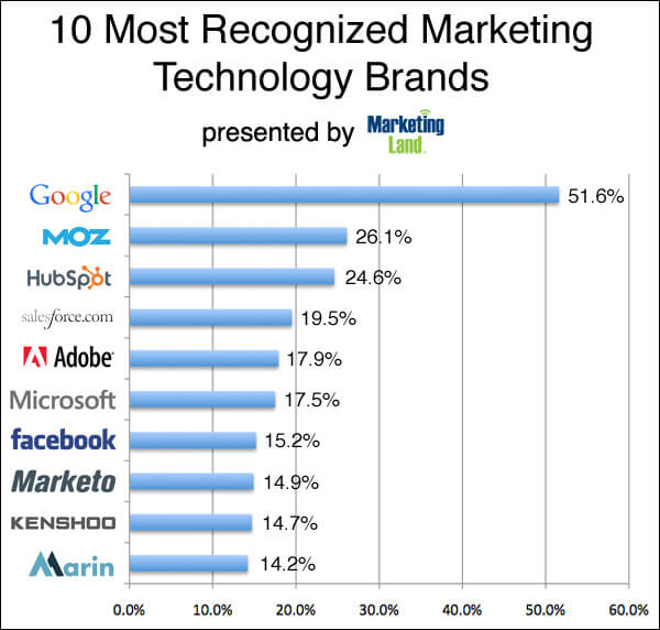 top technology brand-survey-chart