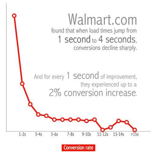 walmart page load time vs conversion