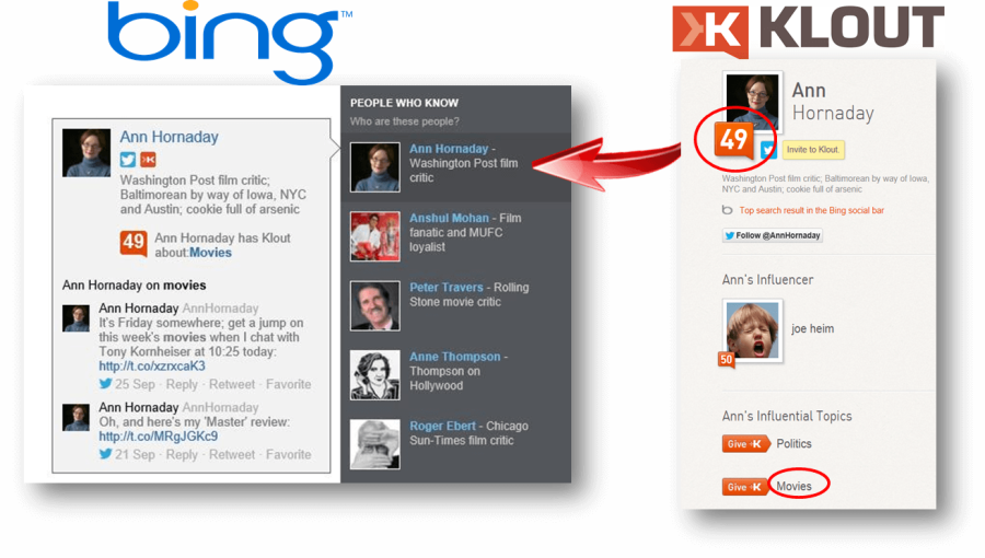 KLout-and-Bing
