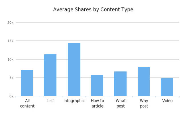 Social Shares By Content Type