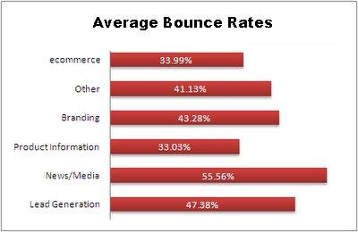 bounce-rate-average