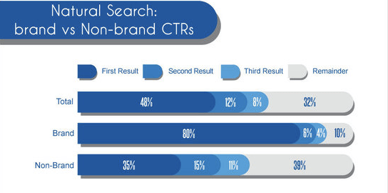 branded-versus-non-branded-searches