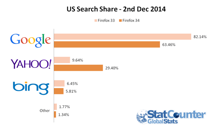 google market share with firefox 34