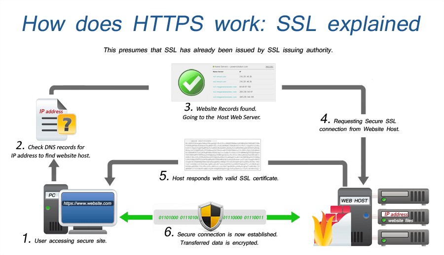 how does-SSL-work-flowchart