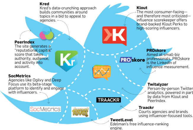 klout vs other social media accounts