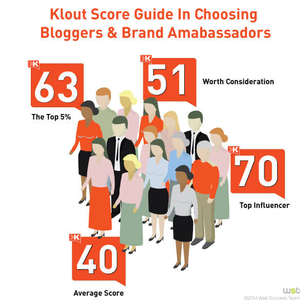 what does klout score mean