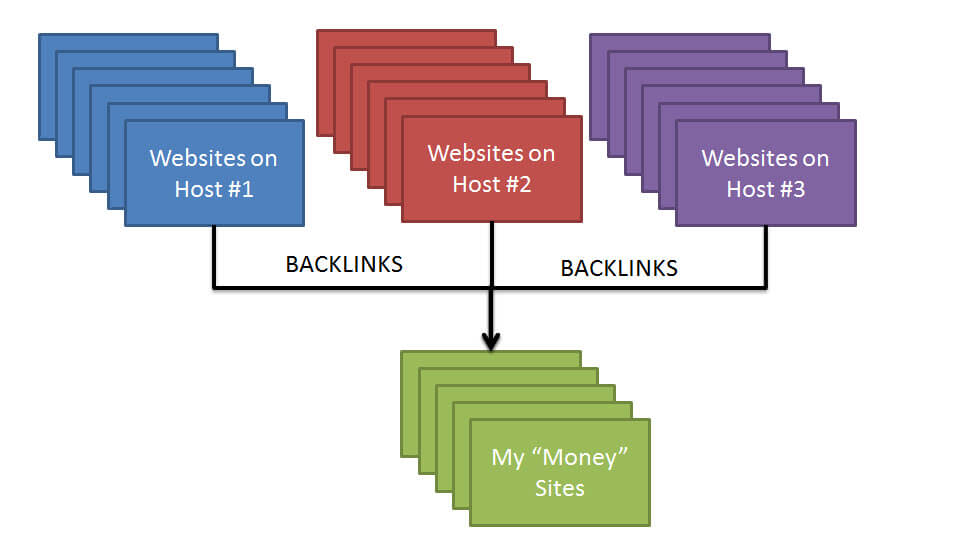 private blog network simple diagram