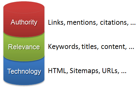 pillars-of-seo