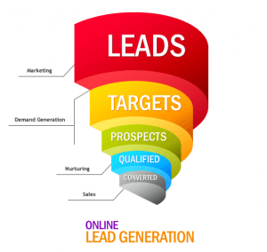 lead generation and profitability