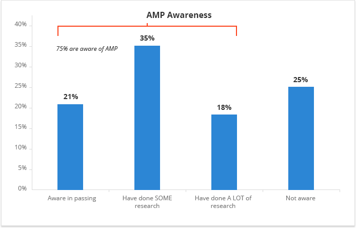 a-total-of-75-seos-say-they-are-aware-of-what-amp-is