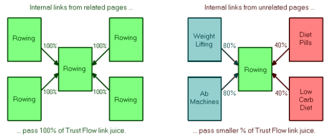 breakdown of internal linking
