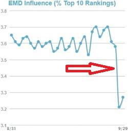 exact-match-domains-emd-influence-chart