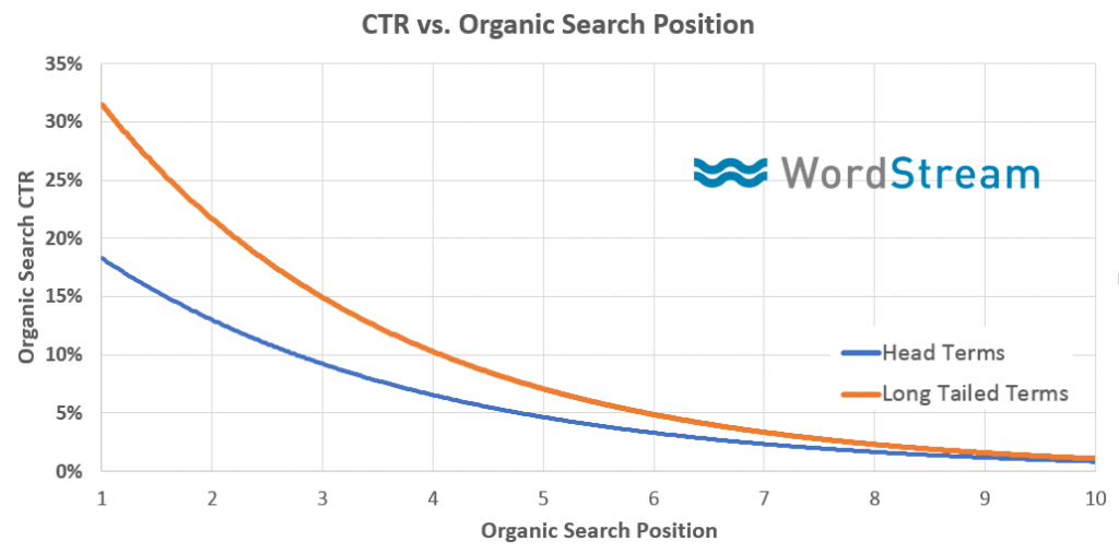 the-differences-between-the-organic-search-ctrs-of-long-tail-terms-versus-head-terms