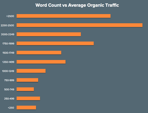 word-count-vs-average-organic-traffic