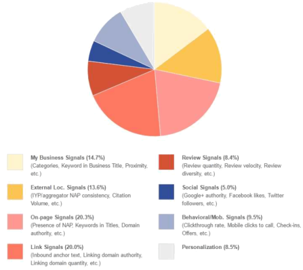 local-seo-top-eight-ranking-factors
